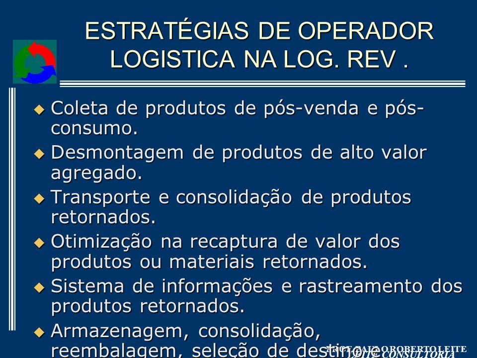 PROF. PAULO ROBERTO LEITE LEITE CONSULTORIA ESTRATÉGIAS DE OPERADOR LOGISTICA NA LOG. REV. Coleta de produtos de pós-venda e pós- consumo. Coleta de p