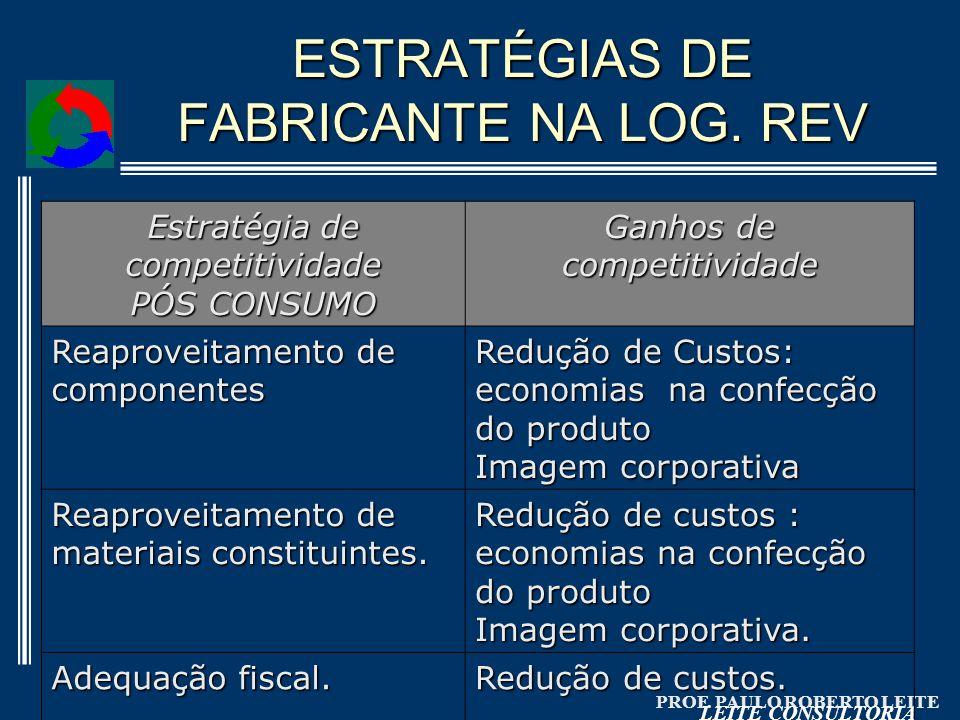 PROF. PAULO ROBERTO LEITE LEITE CONSULTORIA ESTRATÉGIAS DE FABRICANTE NA LOG. REV Estratégia de competitividade PÓS CONSUMO Ganhos de competitividade