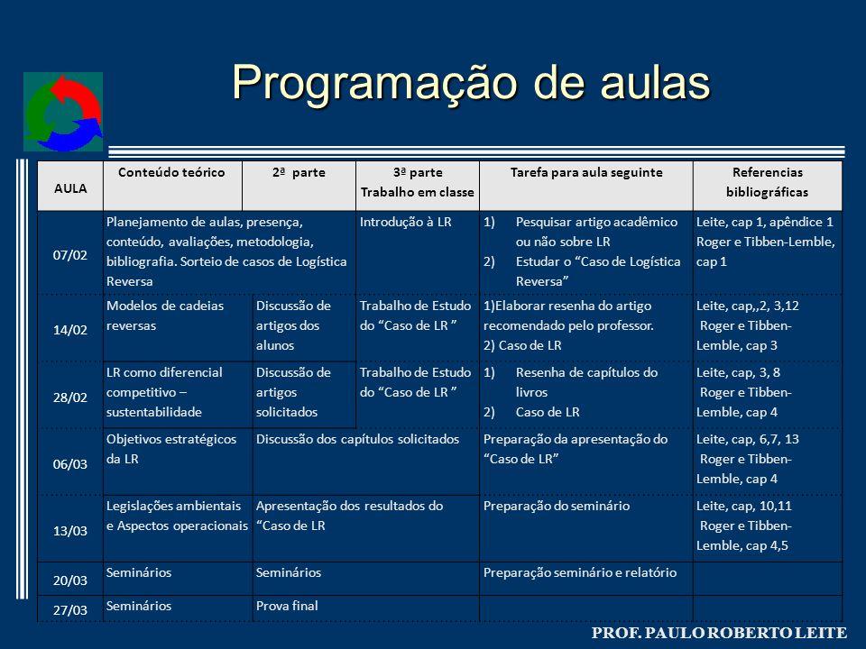 PROF. PAULO ROBERTO LEITE Programação de aulas AULA Conteúdo teórico2ª parte 3ª parte Trabalho em classe Tarefa para aula seguinte Referencias bibliog