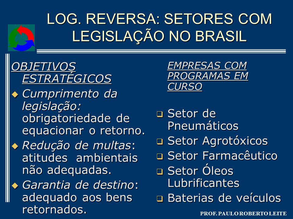 PROF. PAULO ROBERTO LEITE LOG. REVERSA: SETORES COM LEGISLAÇÃO NO BRASIL EMPRESAS COM PROGRAMAS EM CURSO Setor de Pneumáticos Setor de Pneumáticos Set