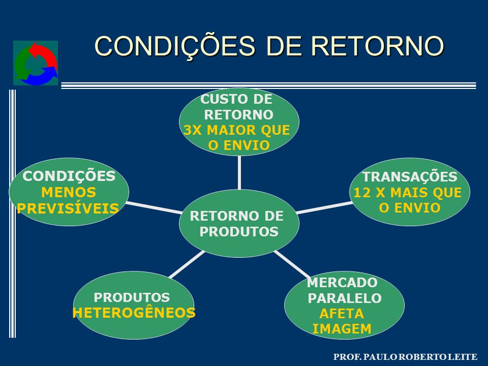 PROF. PAULO ROBERTO LEITE CONDIÇÕES DE RETORNO