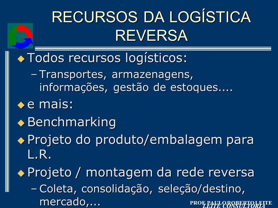 PROF. PAULO ROBERTO LEITE LEITE CONSULTORIA RECURSOS DA LOGÍSTICA REVERSA Todos recursos logísticos: Todos recursos logísticos: –Transportes, armazena