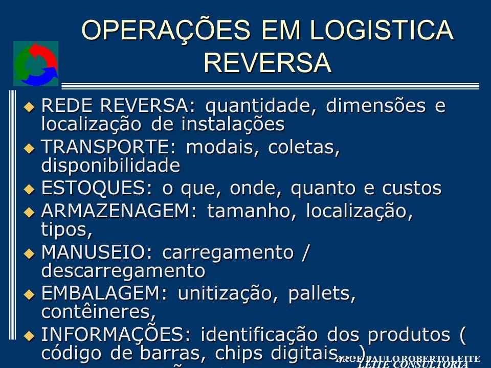 PROF. PAULO ROBERTO LEITE LEITE CONSULTORIA OPERAÇÕES EM LOGISTICA REVERSA REDE REVERSA: quantidade, dimensões e localização de instalações REDE REVER
