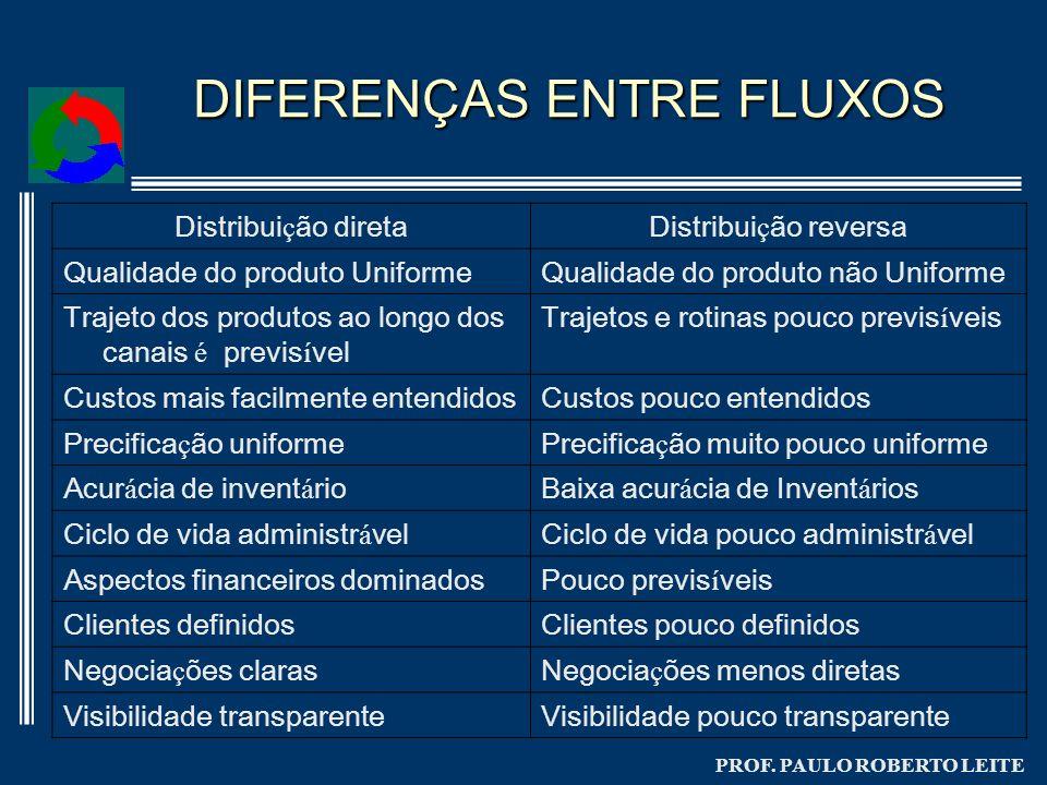 PROF. PAULO ROBERTO LEITE DIFERENÇAS ENTRE FLUXOS Distribui ç ão diretaDistribui ç ão reversa Qualidade do produto UniformeQualidade do produto não Un