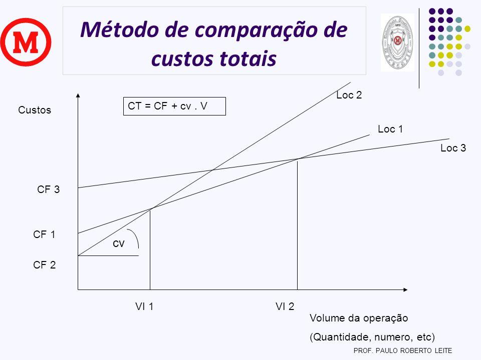 Método de comparação de custos totais Custos Volume da operação (Quantidade, numero, etc) Loc 1 Loc 2 Loc 3 VI 1VI 2 CT = CF + cv. V CF 2 CF 1 CF 3 cv