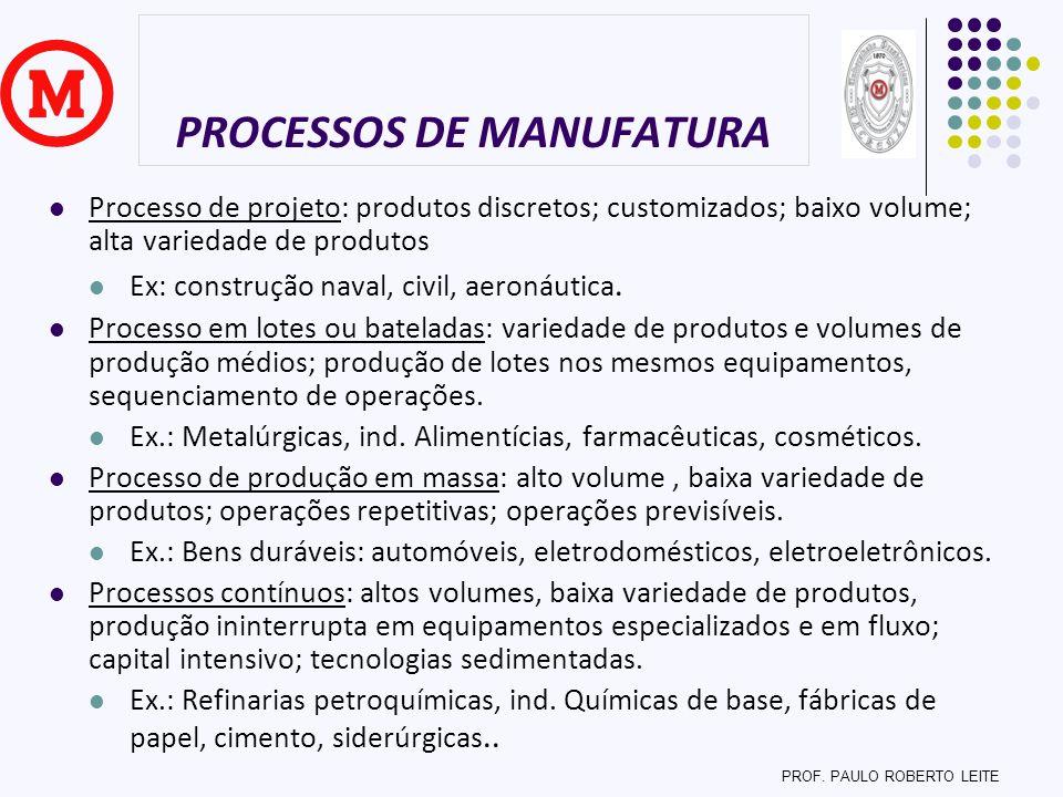 PROCESSOS DE MANUFATURA Processo de projeto: produtos discretos; customizados; baixo volume; alta variedade de produtos Ex: construção naval, civil, a