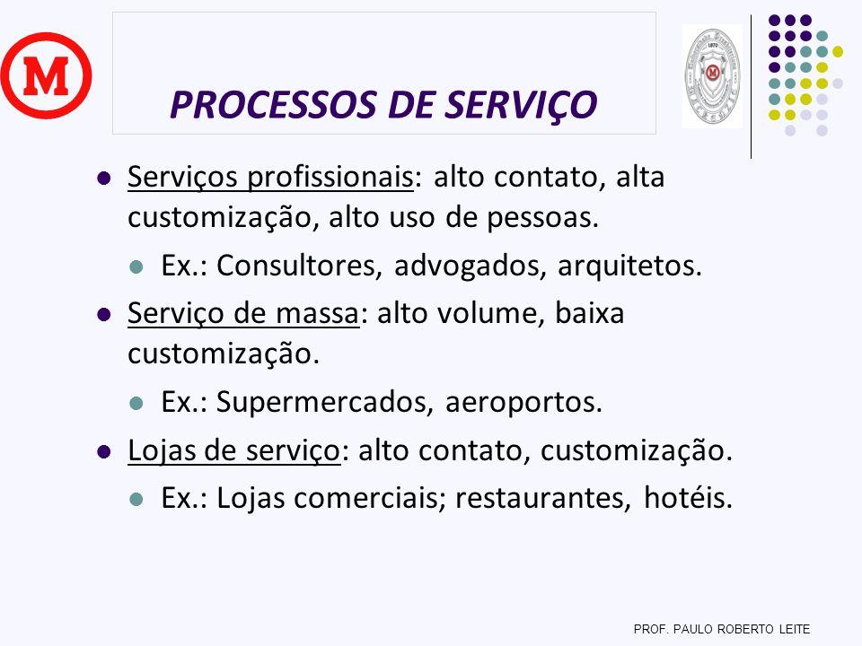 PROCESSOS DE SERVIÇO Serviços profissionais: alto contato, alta customização, alto uso de pessoas. Ex.: Consultores, advogados, arquitetos. Serviço de