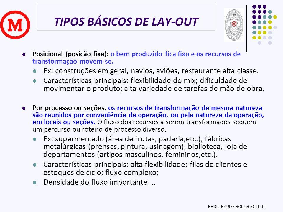 TIPOS BÁSICOS DE LAY-OUT Posicional (posição fixa): o bem produzido fica fixo e os recursos de transformação movem-se. Ex: construções em geral, navio