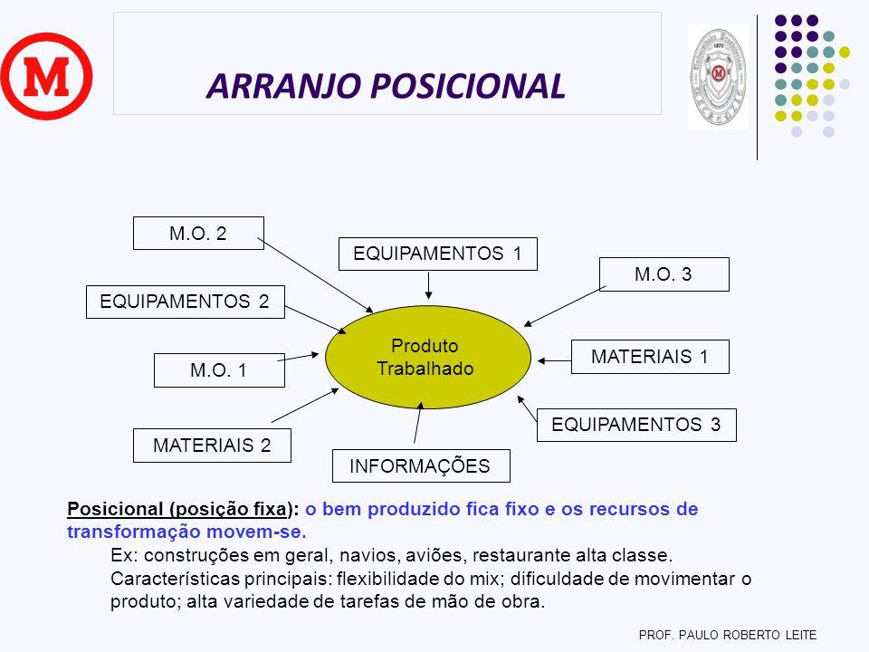 ARRANJO POSICIONAL Produto Trabalhado MATERIAIS 1 M.O. 1 INFORMAÇÕES EQUIPAMENTOS 1 M.O. 2 M.O. 3 EQUIPAMENTOS 2 EQUIPAMENTOS 3 MATERIAIS 2 PROF. PAUL