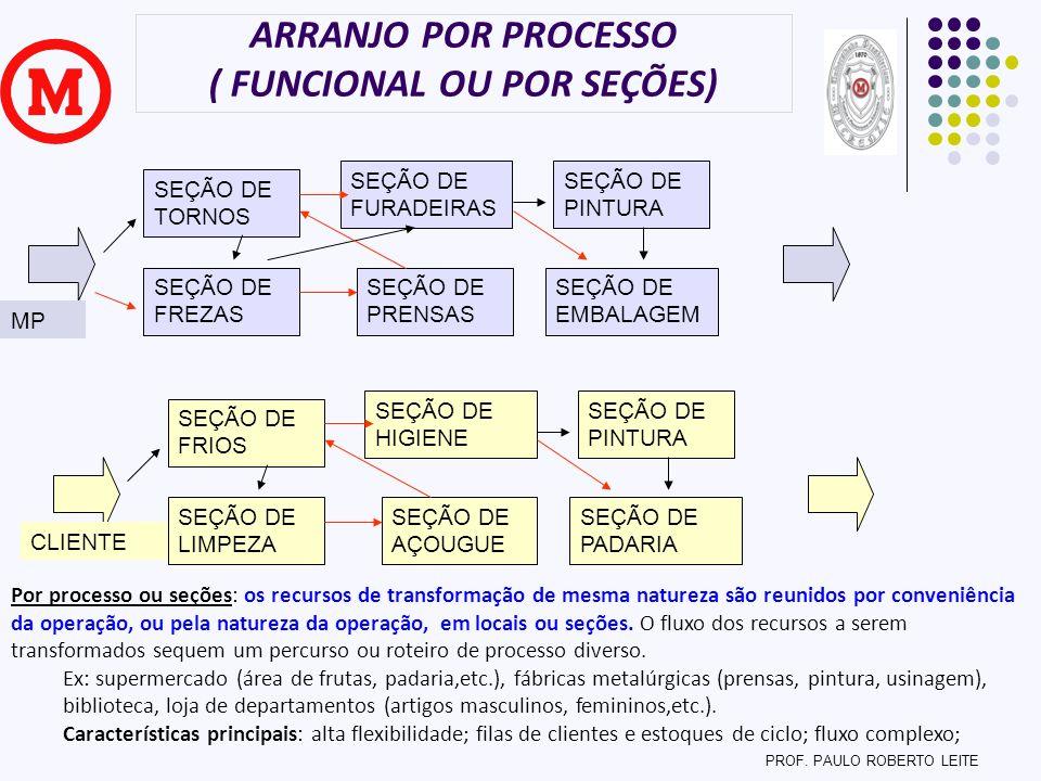 ARRANJO POR PROCESSO ( FUNCIONAL OU POR SEÇÕES) Por processo ou seções: os recursos de transformação de mesma natureza são reunidos por conveniência d