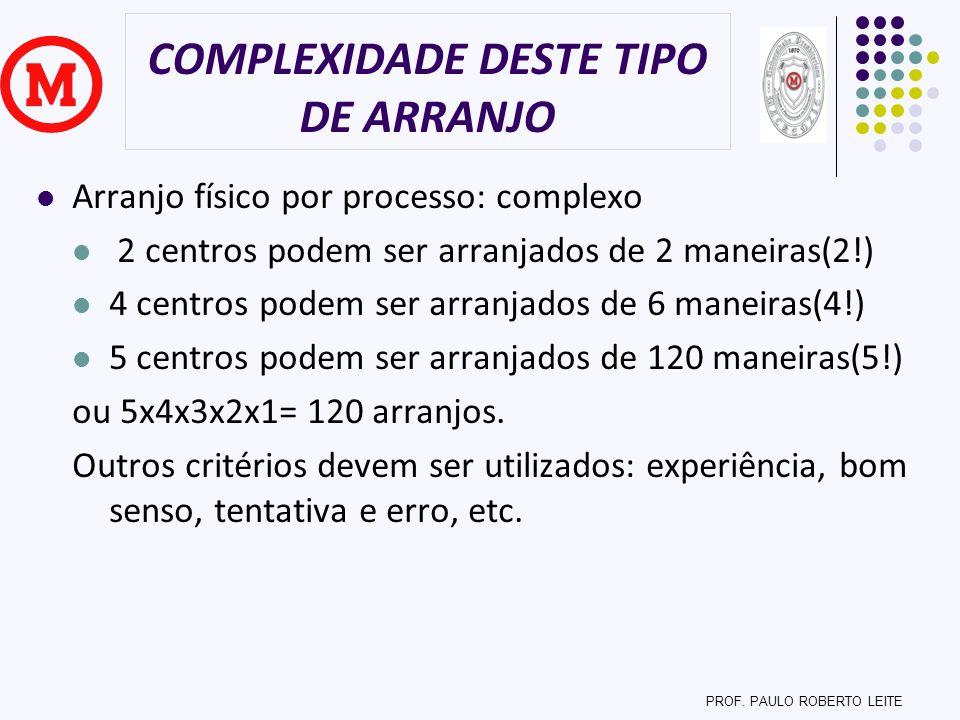 COMPLEXIDADE DESTE TIPO DE ARRANJO Arranjo físico por processo: complexo 2 centros podem ser arranjados de 2 maneiras(2!) 4 centros podem ser arranjad