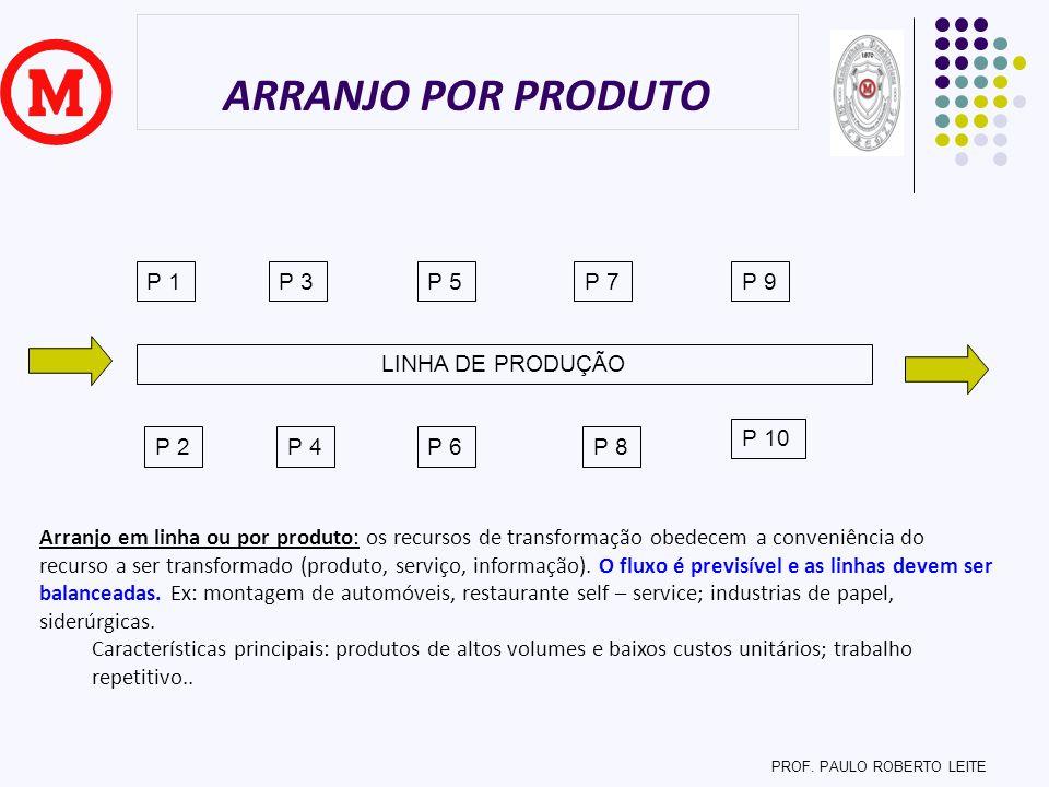 ARRANJO POR PRODUTO PROF. PAULO ROBERTO LEITE Arranjo em linha ou por produto: os recursos de transformação obedecem a conveniência do recurso a ser t
