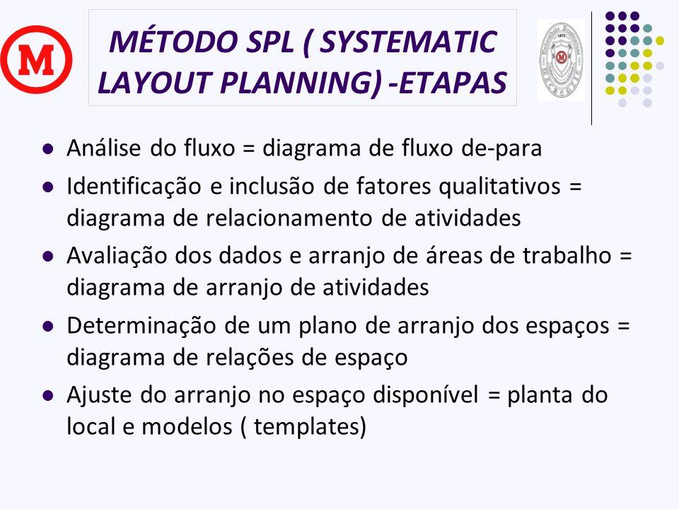 MÉTODO SPL ( SYSTEMATIC LAYOUT PLANNING) -ETAPAS Análise do fluxo = diagrama de fluxo de-para Identificação e inclusão de fatores qualitativos = diagr