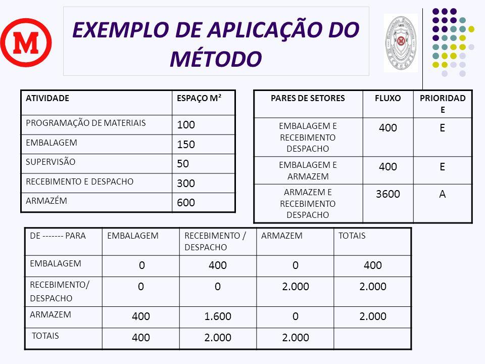 EXEMPLO DE APLICAÇÃO DO MÉTODO ATIVIDADEESPAÇO M² PROGRAMAÇÃO DE MATERIAIS 100 EMBALAGEM 150 SUPERVISÃO 50 RECEBIMENTO E DESPACHO 300 ARMAZÉM 600 DE -