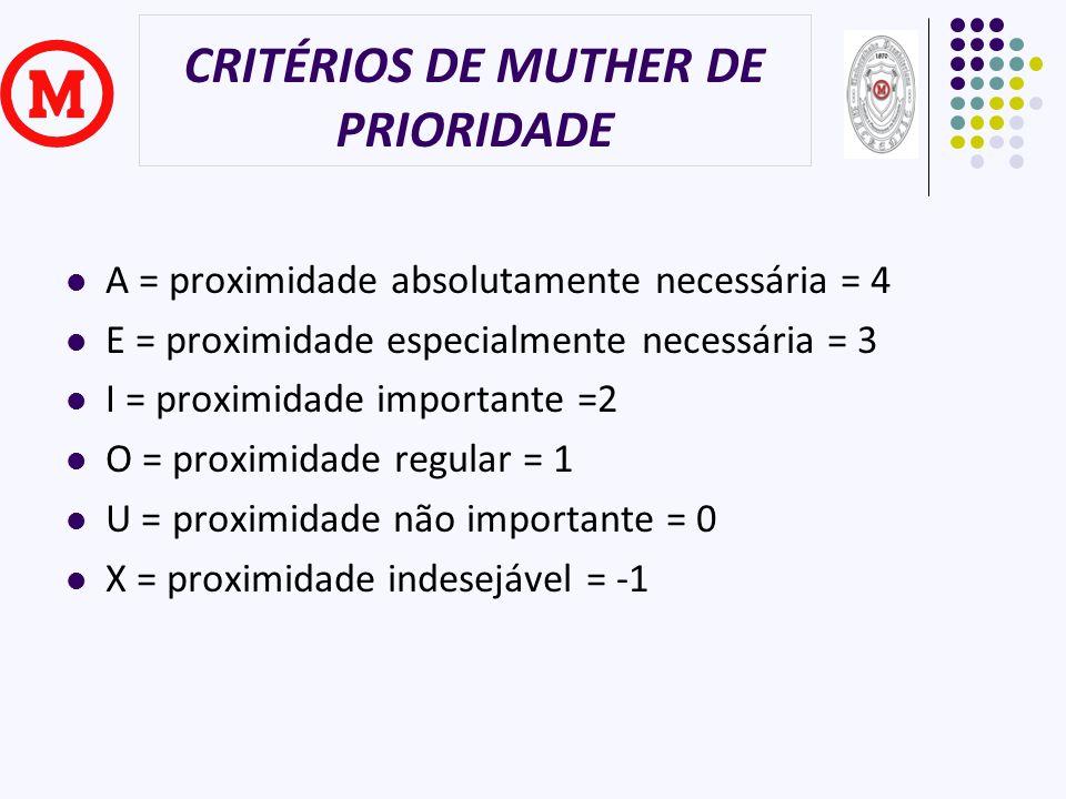 CRITÉRIOS DE MUTHER DE PRIORIDADE A = proximidade absolutamente necessária = 4 E = proximidade especialmente necessária = 3 I = proximidade importante