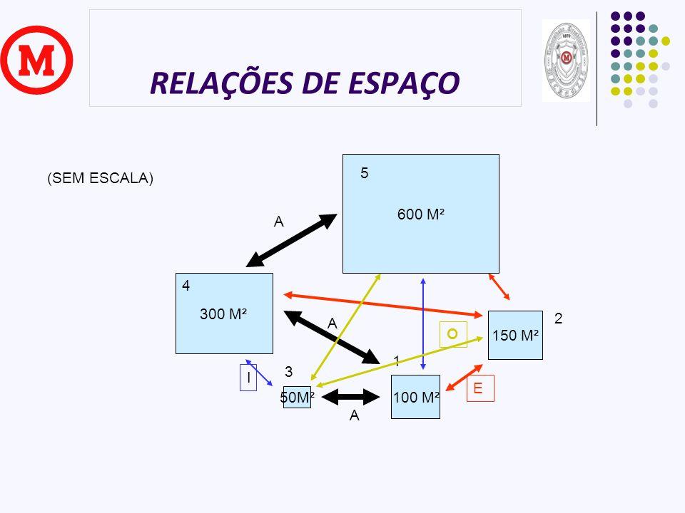 RELAÇÕES DE ESPAÇO 600 M² 5 300 M² 4 150 M² 2 100 M² 1 50M² 3 A A A E I O (SEM ESCALA)