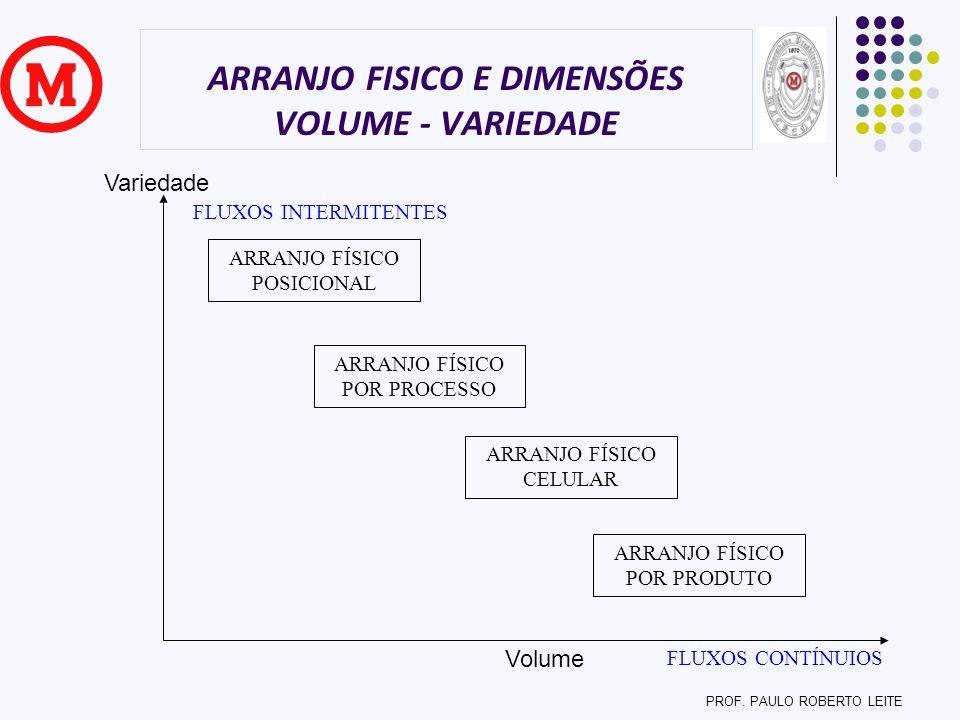 ARRANJO FISICO E DIMENSÕES VOLUME - VARIEDADE Volume Variedade ARRANJO FÍSICO POSICIONAL ARRANJO FÍSICO CELULAR ARRANJO FÍSICO POR PROCESSO ARRANJO FÍ