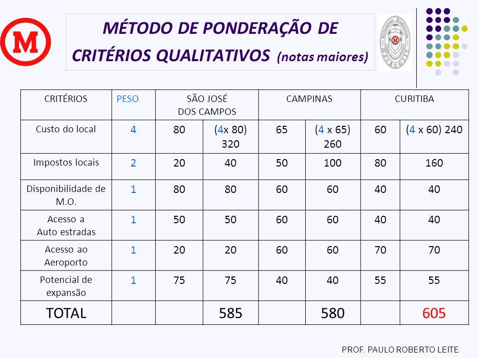EXEMPLO DE APLICAÇÃO DO MÉTODO ATIVIDADEESPAÇO M² PROGRAMAÇÃO DE MATERIAIS 100 EMBALAGEM 150 SUPERVISÃO 50 RECEBIMENTO E DESPACHO 300 ARMAZÉM 600 DE ------- PARAEMBALAGEMRECEBIMENTO / DESPACHO ARMAZEMTOTAIS EMBALAGEM 04000 RECEBIMENTO/ DESPACHO 002.000 ARMAZEM 4001.60002.000 TOTAIS 4002.000 PARES DE SETORESFLUXOPRIORIDAD E EMBALAGEM E RECEBIMENTO DESPACHO 400E EMBALAGEM E ARMAZEM 400E ARMAZEM E RECEBIMENTO DESPACHO 3600A