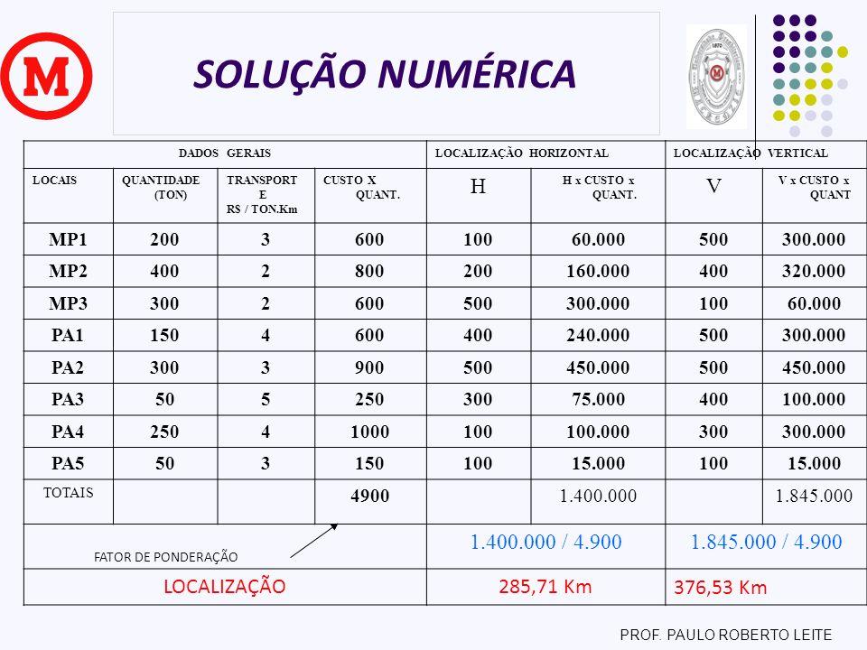 PROF. PAULO ROBERTO LEITE SOLUÇÃO NUMÉRICA DADOS GERAISLOCALIZAÇÃO HORIZONTALLOCALIZAÇÃO VERTICAL LOCAISQUANTIDADE (TON) TRANSPORT E R$ / TON.Km CUSTO