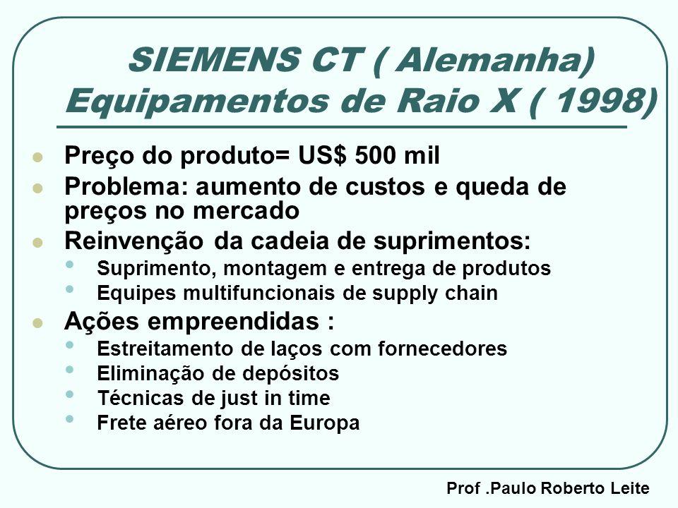 Prof.Paulo Roberto Leite SIEMENS CT ( Alemanha) Equipamentos de Raio X ( 1998) Preço do produto= US$ 500 mil Problema: aumento de custos e queda de pr