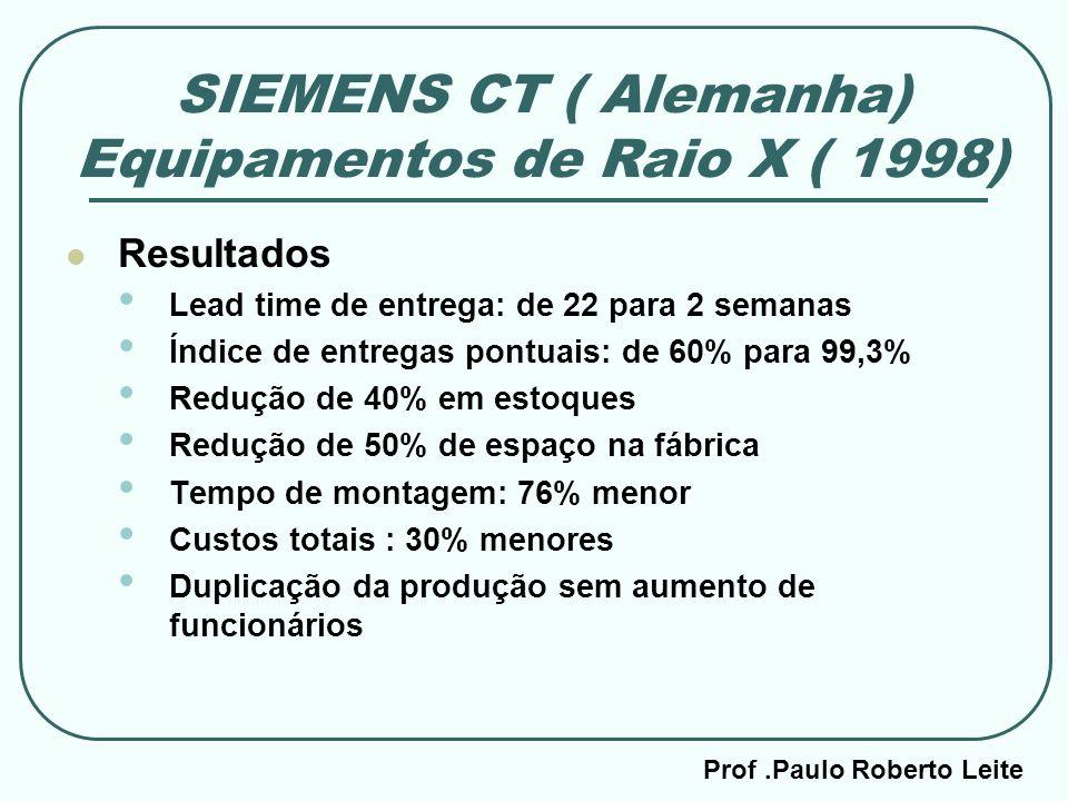 Prof.Paulo Roberto Leite SIEMENS CT ( Alemanha) Equipamentos de Raio X ( 1998) Resultados Lead time de entrega: de 22 para 2 semanas Índice de entrega