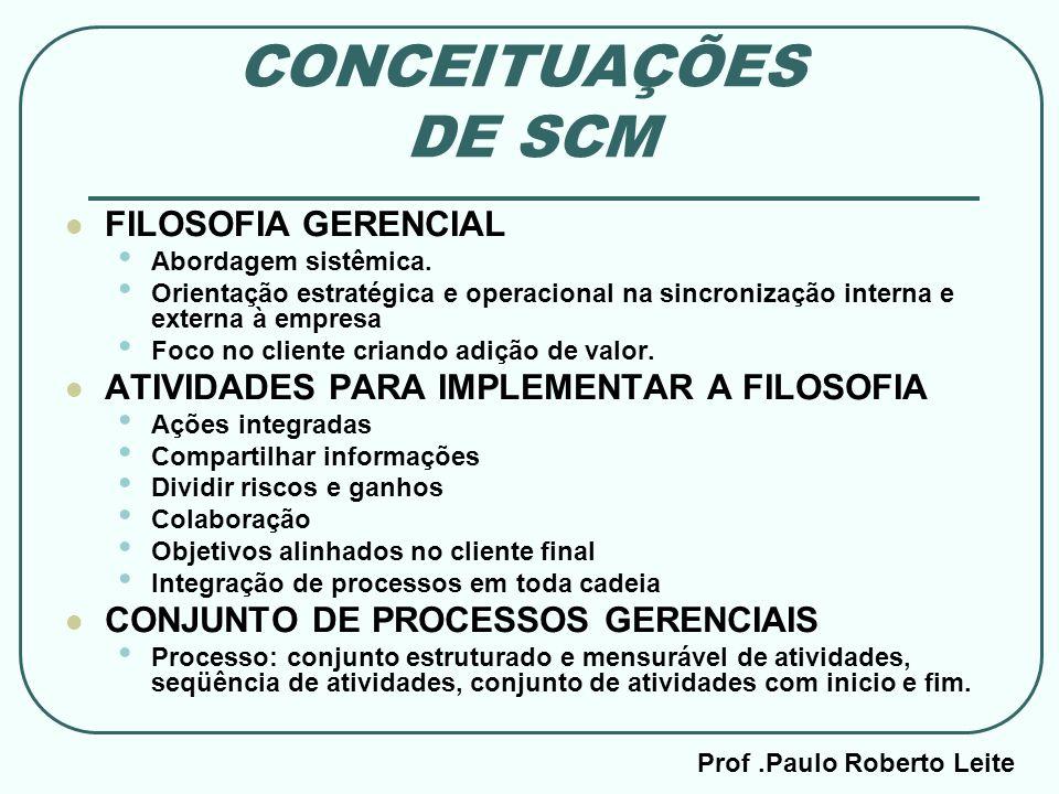 Prof.Paulo Roberto Leite CONCEITUAÇÕES DE SCM FILOSOFIA GERENCIAL Abordagem sistêmica. Orientação estratégica e operacional na sincronização interna e