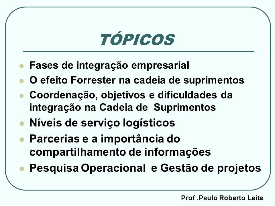TÓPICOS Fases de integração empresarial O efeito Forrester na cadeia de suprimentos Coordenação, objetivos e dificuldades da integração na Cadeia de S