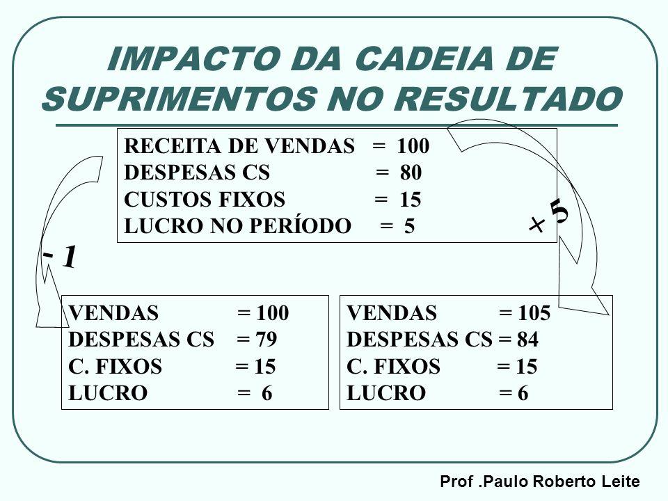 Prof.Paulo Roberto Leite IMPACTO DA CADEIA DE SUPRIMENTOS NO RESULTADO RECEITA DE VENDAS = 100 DESPESAS CS = 80 CUSTOS FIXOS = 15 LUCRO NO PERÍODO = 5