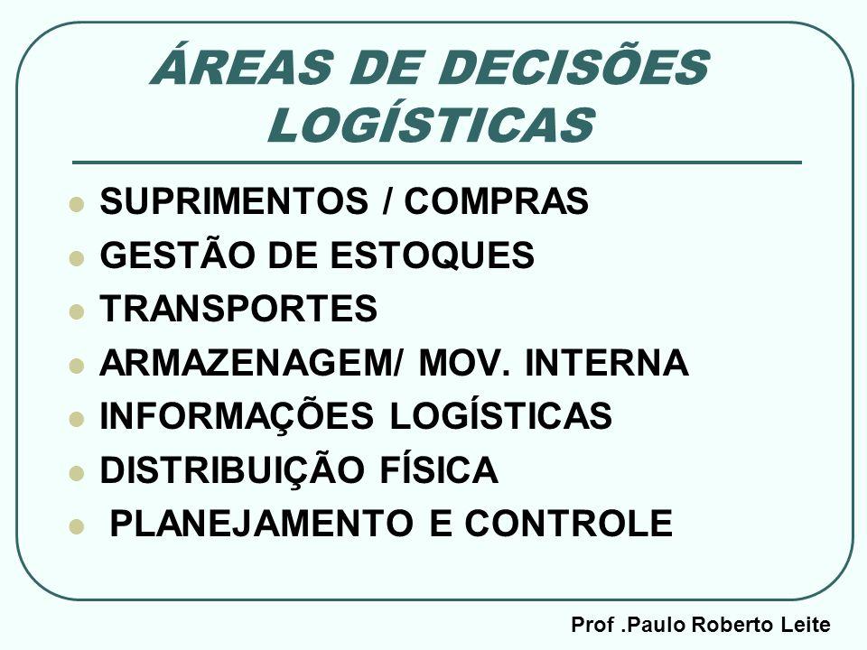 Prof.Paulo Roberto Leite ÁREAS DE DECISÕES LOGÍSTICAS SUPRIMENTOS / COMPRAS GESTÃO DE ESTOQUES TRANSPORTES ARMAZENAGEM/ MOV. INTERNA INFORMAÇÕES LOGÍS