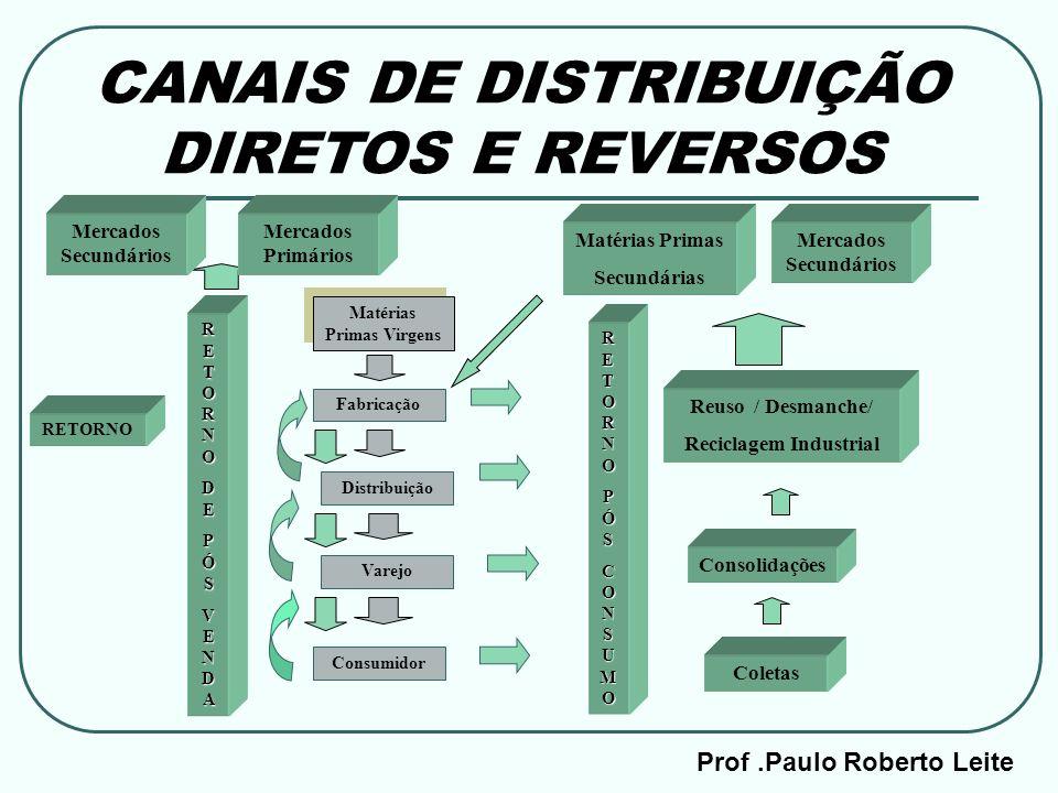 Prof.Paulo Roberto Leite CANAIS DE DISTRIBUIÇÃO DIRETOS E REVERSOS Matérias Primas Virgens Fabricação Distribuição Varejo Consumidor RETORNORETORNOPÓS