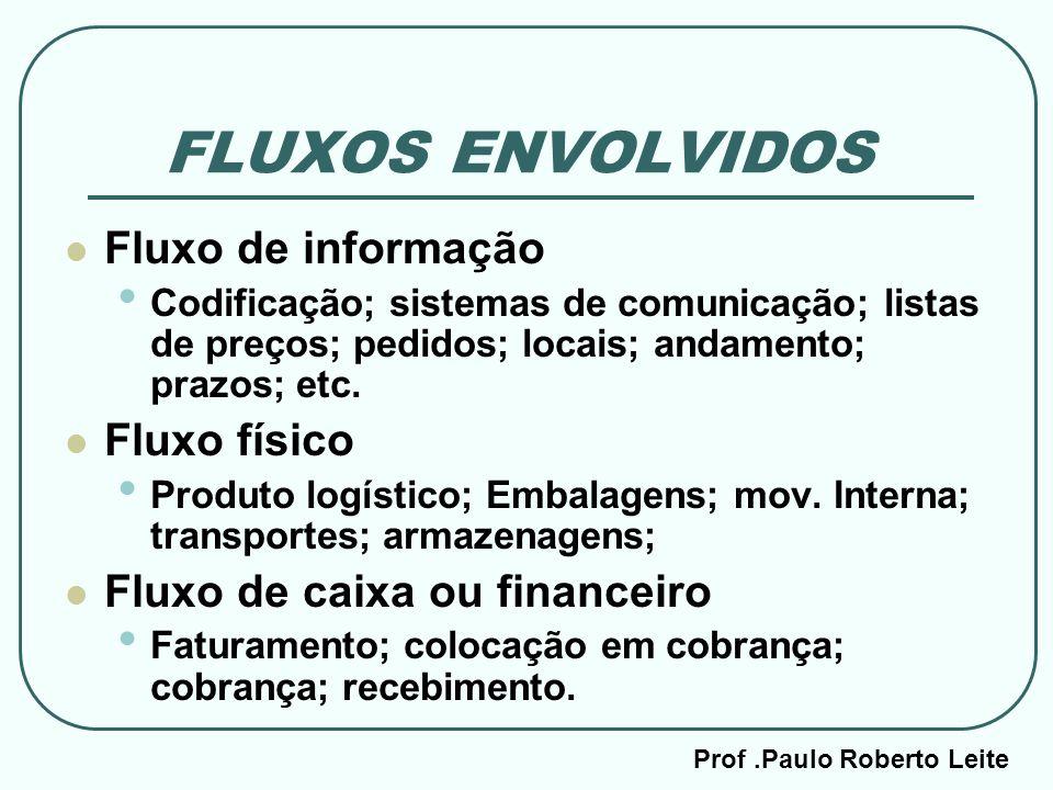 Prof.Paulo Roberto Leite FLUXOS ENVOLVIDOS Fluxo de informação Codificação; sistemas de comunicação; listas de preços; pedidos; locais; andamento; pra