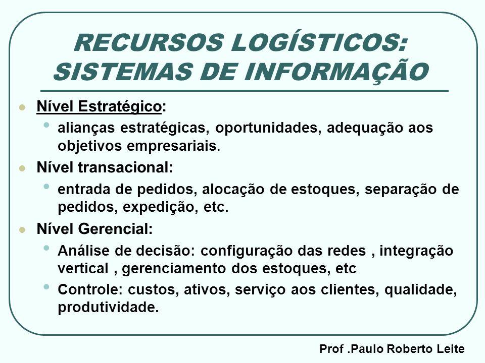 Prof.Paulo Roberto Leite RECURSOS LOGÍSTICOS: SISTEMAS DE INFORMAÇÃO Nível Estratégico: alianças estratégicas, oportunidades, adequação aos objetivos