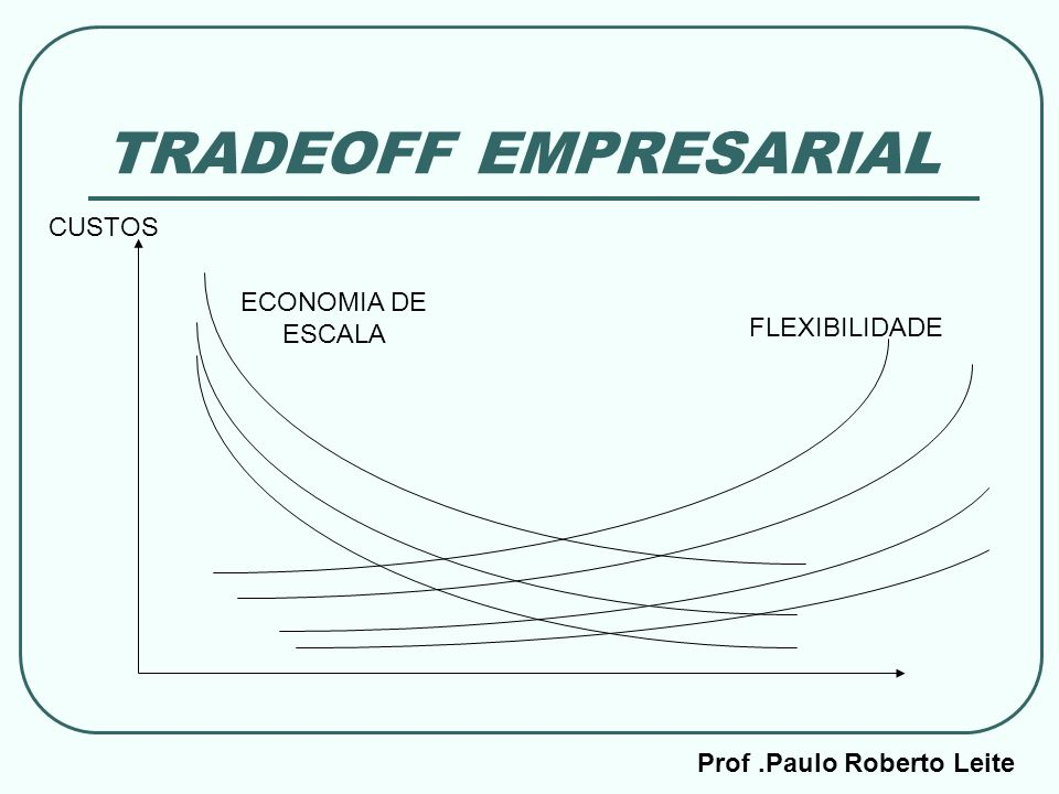 Prof.Paulo Roberto Leite TRADEOFF EMPRESARIAL CUSTOS ECONOMIA DE ESCALA FLEXIBILIDADE