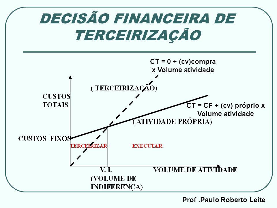 Prof.Paulo Roberto Leite DECISÃO FINANCEIRA DE TERCEIRIZAÇÃO CT = CF + (cv) próprio x Volume atividade CT = 0 + (cv)compra x Volume atividade