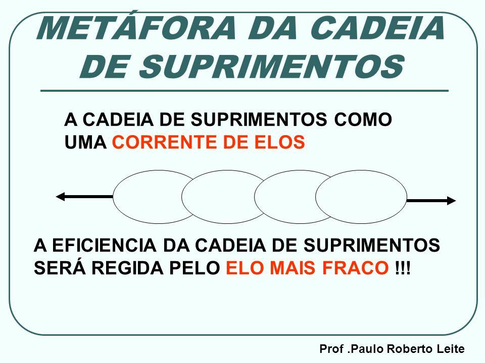 Prof.Paulo Roberto Leite METÁFORA DA CADEIA DE SUPRIMENTOS A EFICIENCIA DA CADEIA DE SUPRIMENTOS SERÁ REGIDA PELO ELO MAIS FRACO !!! A CADEIA DE SUPRI