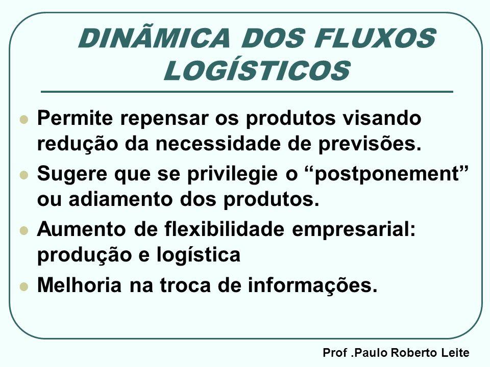 Prof.Paulo Roberto Leite DINÃMICA DOS FLUXOS LOGÍSTICOS Permite repensar os produtos visando redução da necessidade de previsões. Sugere que se privil