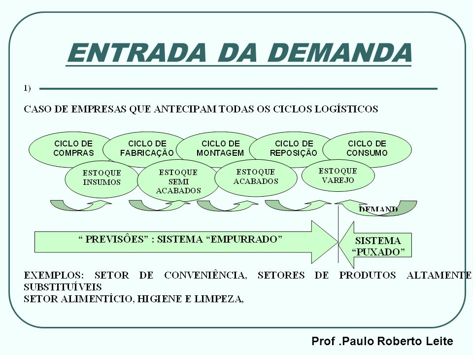 ENTRADA DA DEMANDA