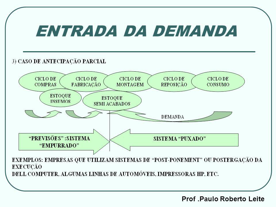 Prof.Paulo Roberto Leite ENTRADA DA DEMANDA