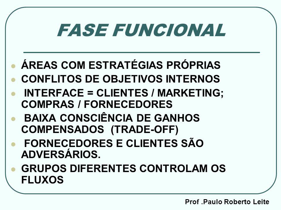 Prof.Paulo Roberto Leite FASE FUNCIONAL ÁREAS COM ESTRATÉGIAS PRÓPRIAS CONFLITOS DE OBJETIVOS INTERNOS INTERFACE = CLIENTES / MARKETING; COMPRAS / FOR