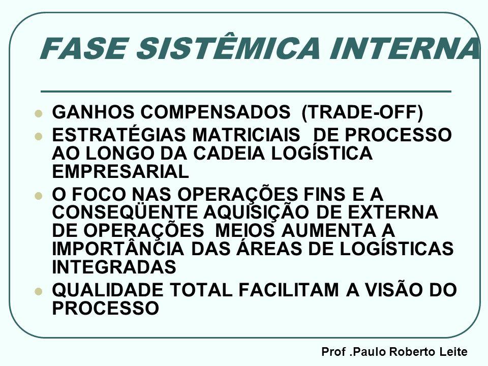Prof.Paulo Roberto Leite FASE SISTÊMICA INTERNA GANHOS COMPENSADOS (TRADE-OFF) ESTRATÉGIAS MATRICIAIS DE PROCESSO AO LONGO DA CADEIA LOGÍSTICA EMPRESA