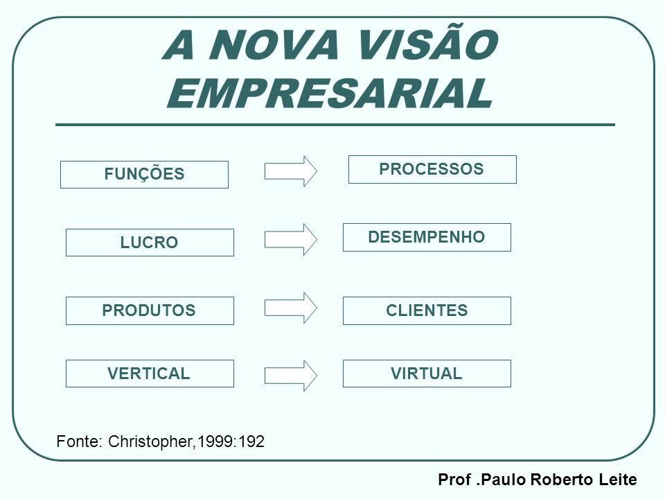 Prof.Paulo Roberto Leite A NOVA VISÃO EMPRESARIAL FUNÇÕES VIRTUAL CLIENTES DESEMPENHO PROCESSOS LUCRO PRODUTOS VERTICAL Fonte: Christopher,1999:192