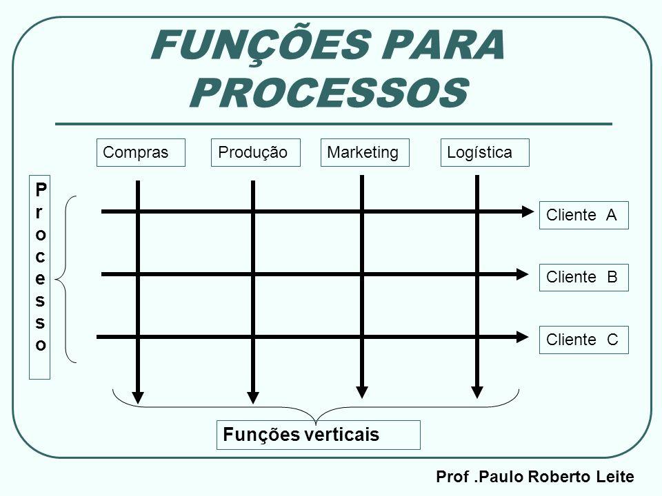 Prof.Paulo Roberto Leite FUNÇÕES PARA PROCESSOS ComprasProduçãoMarketingLogística Funções verticais Cliente A Cliente B Cliente C Processo Processo