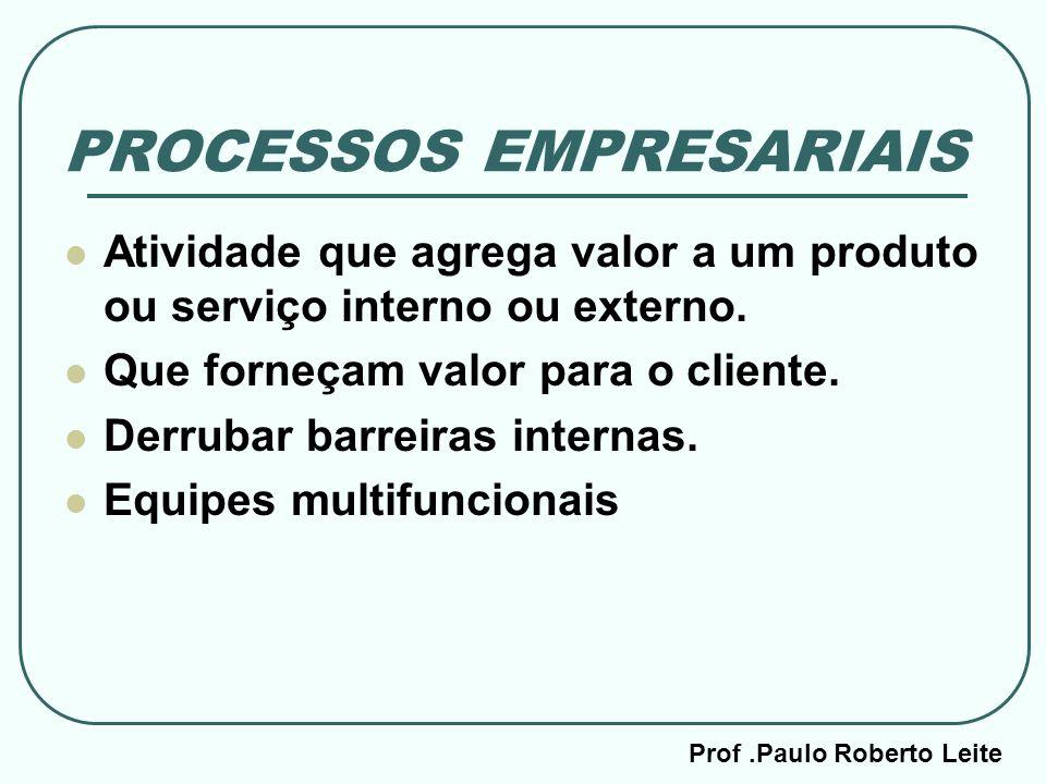 Prof.Paulo Roberto Leite PROCESSOS EMPRESARIAIS Atividade que agrega valor a um produto ou serviço interno ou externo. Que forneçam valor para o clien