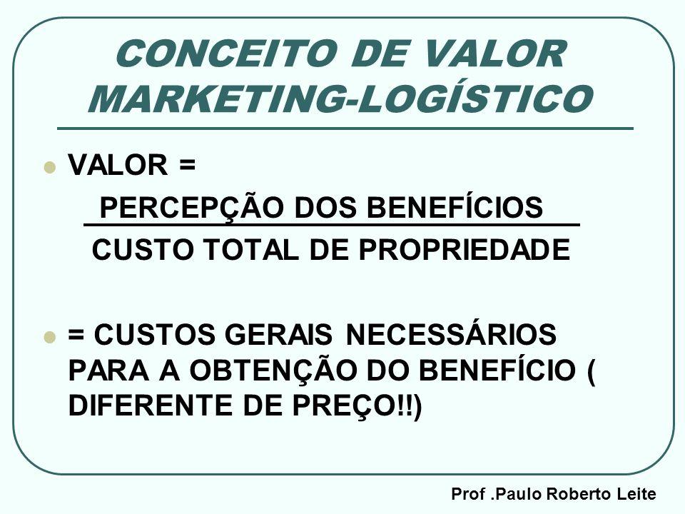 Prof.Paulo Roberto Leite CONCEITO DE VALOR MARKETING-LOGÍSTICO VALOR = PERCEPÇÃO DOS BENEFÍCIOS CUSTO TOTAL DE PROPRIEDADE = CUSTOS GERAIS NECESSÁRIOS