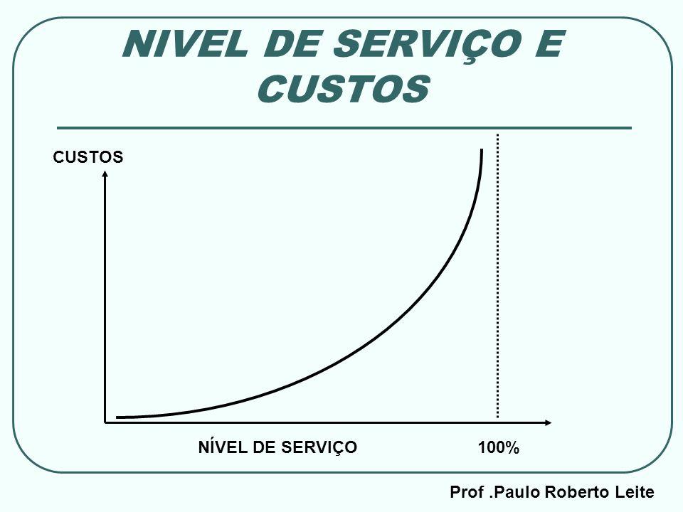 Prof.Paulo Roberto Leite NIVEL DE SERVIÇO E CUSTOS 100%NÍVEL DE SERVIÇO CUSTOS