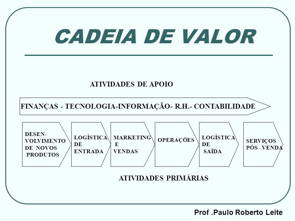 Prof.Paulo Roberto Leite CADEIA DE VALOR DESEN- VOLVIMENTO DE NOVOS PRODUTOS MARKETING E VENDAS OPERAÇÕES LOGÍSTICA DE SAÍDA LOGÍSTICA DE ENTRADA SERV
