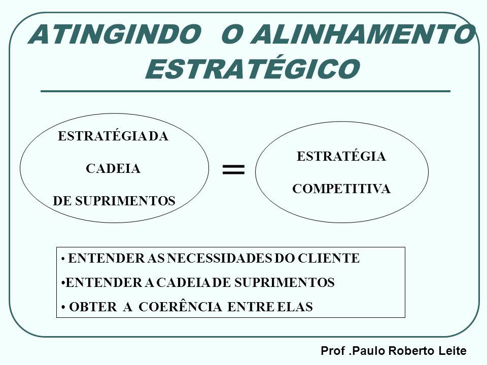 Prof.Paulo Roberto Leite ATINGINDO O ALINHAMENTO ESTRATÉGICO ESTRATÉGIA DA CADEIA DE SUPRIMENTOS = ESTRATÉGIA COMPETITIVA ENTENDER AS NECESSIDADES DO