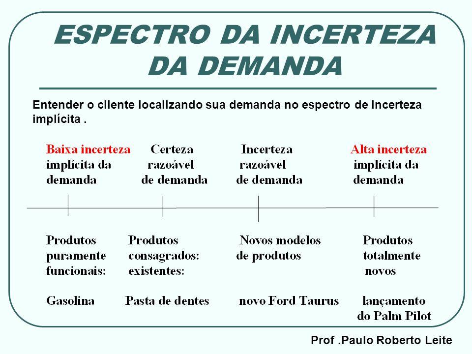 Prof.Paulo Roberto Leite ESPECTRO DA INCERTEZA DA DEMANDA Entender o cliente localizando sua demanda no espectro de incerteza implícita.
