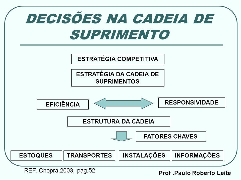 Prof.Paulo Roberto Leite DECISÕES NA CADEIA DE SUPRIMENTO ESTRATÉGIA COMPETITIVA ESTRATÉGIA DA CADEIA DE SUPRIMENTOS EFICIÊNCIA RESPONSIVIDADE ESTRUTU