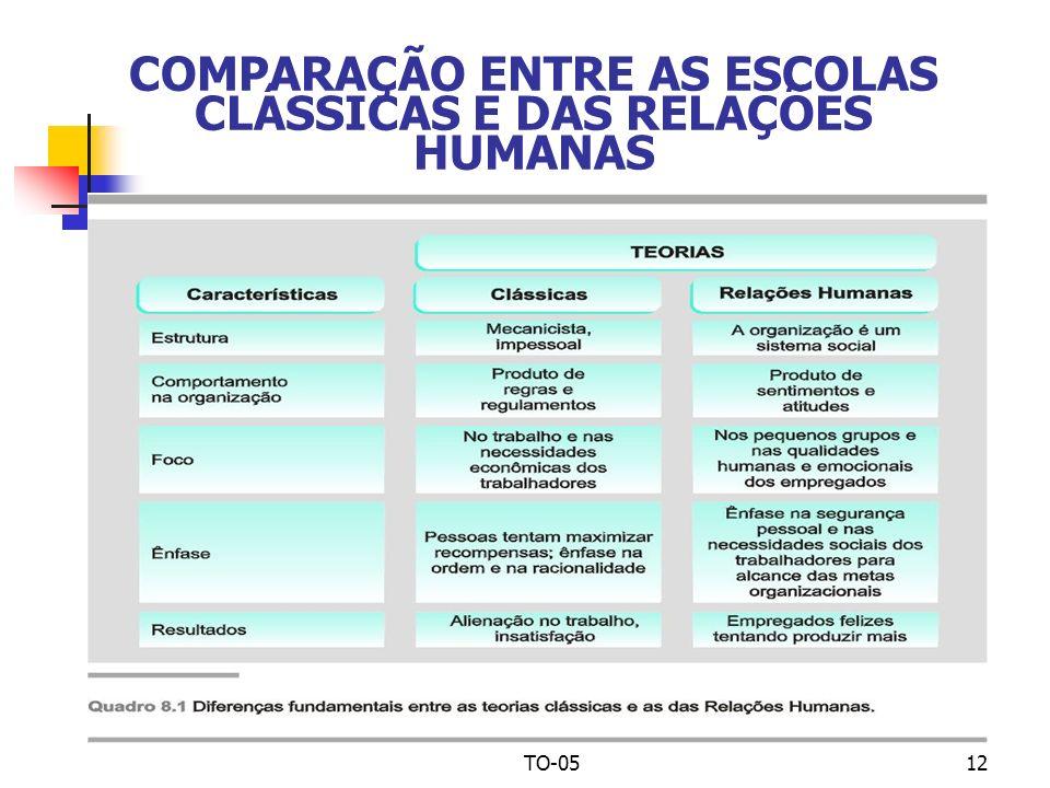 TO-0512 COMPARAÇÃO ENTRE AS ESCOLAS CLÁSSICAS E DAS RELAÇÕES HUMANAS